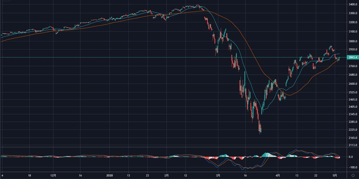 短期で見ると株価は下がるかもしれない