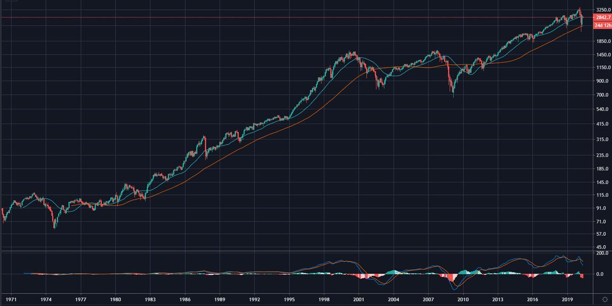 長期で見ると株価は上がる可能性が高い
