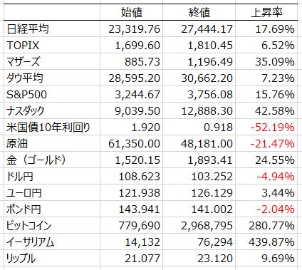 株式指標上昇ランキング2020