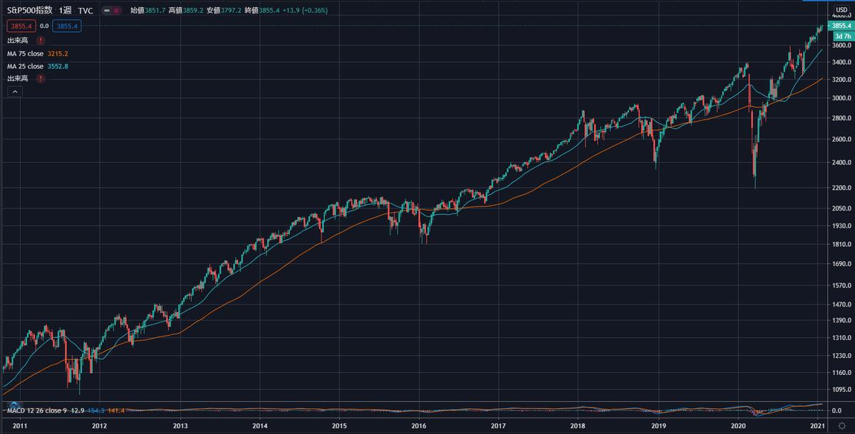 10年チャート(S&P500)