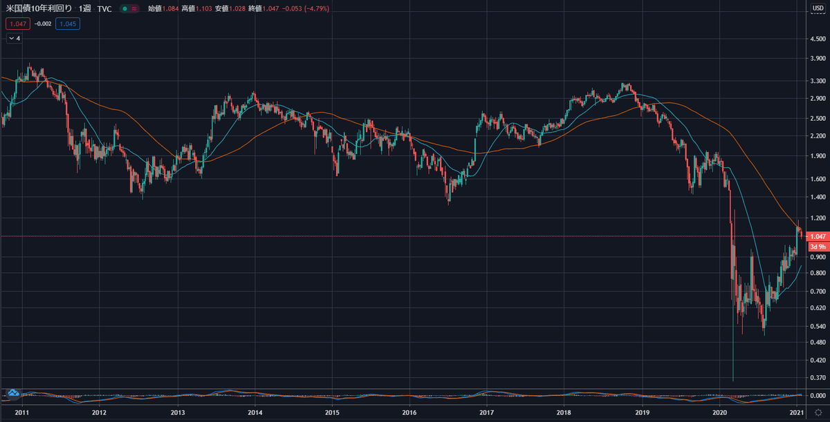 10年チャート(米国債10年利回り)