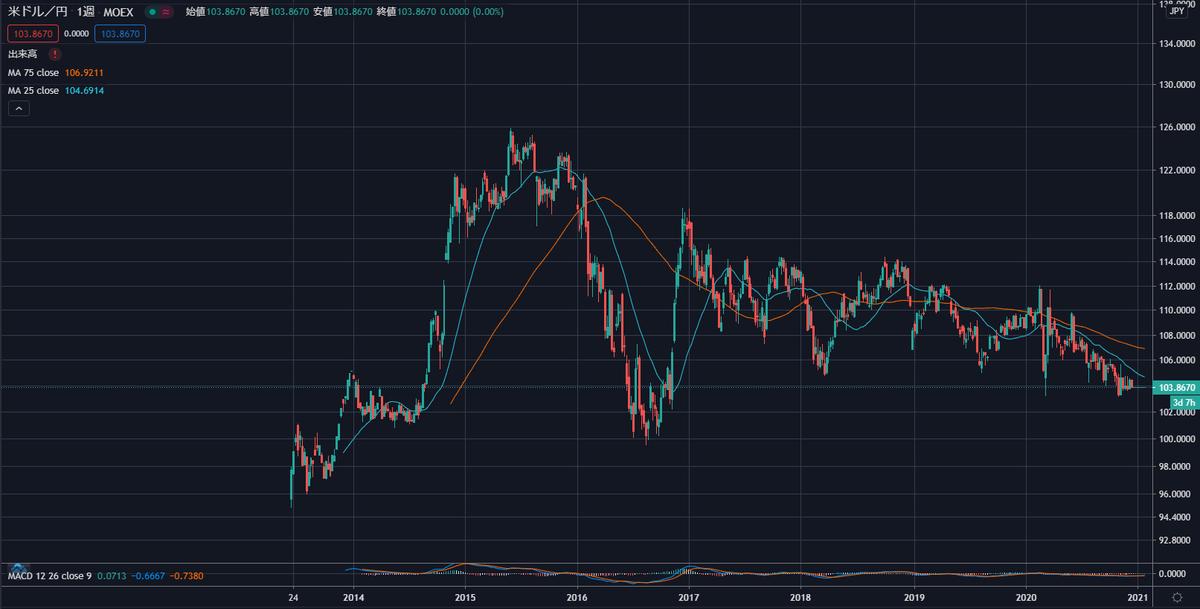 10年チャート(米ドル円)