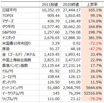 株式指標上昇率(10年比較)