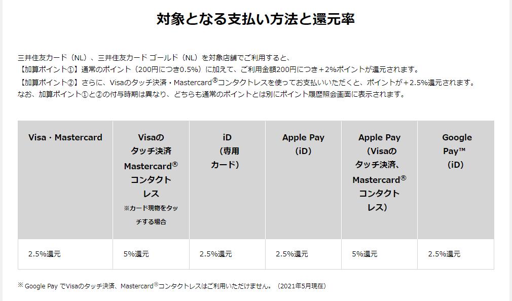 三井住友カード(NL)は、コンビニやマクドでの還元率が最強②