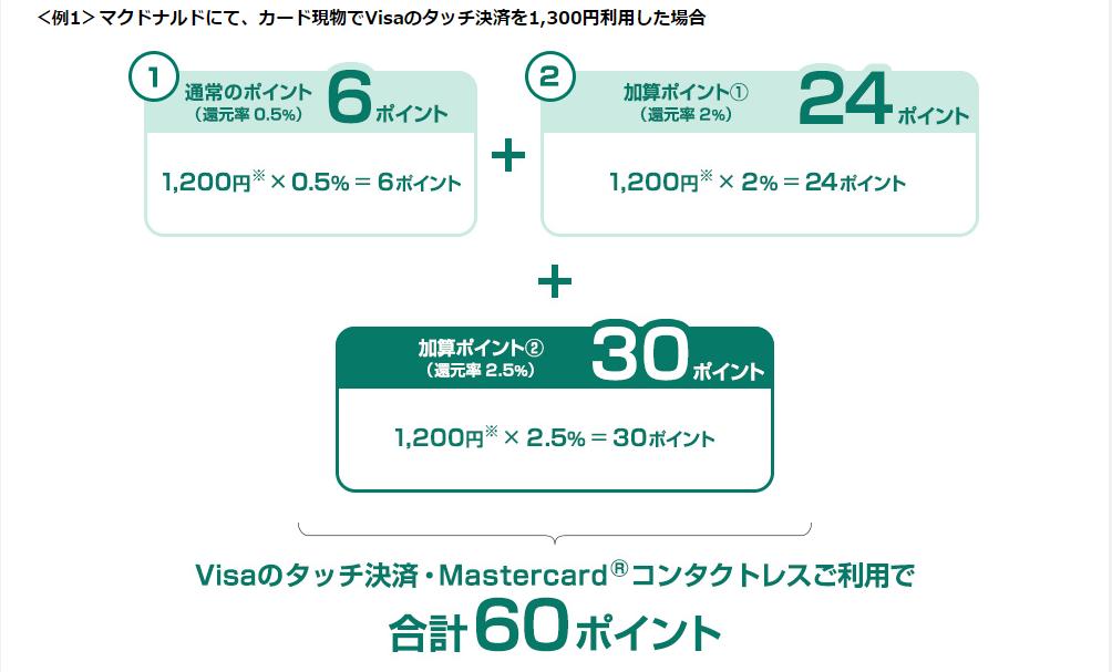 三井住友カード(NL)は、コンビニやマクドでの還元率が最強③