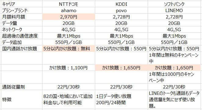 スマホ大手3社の新料金プラン比較