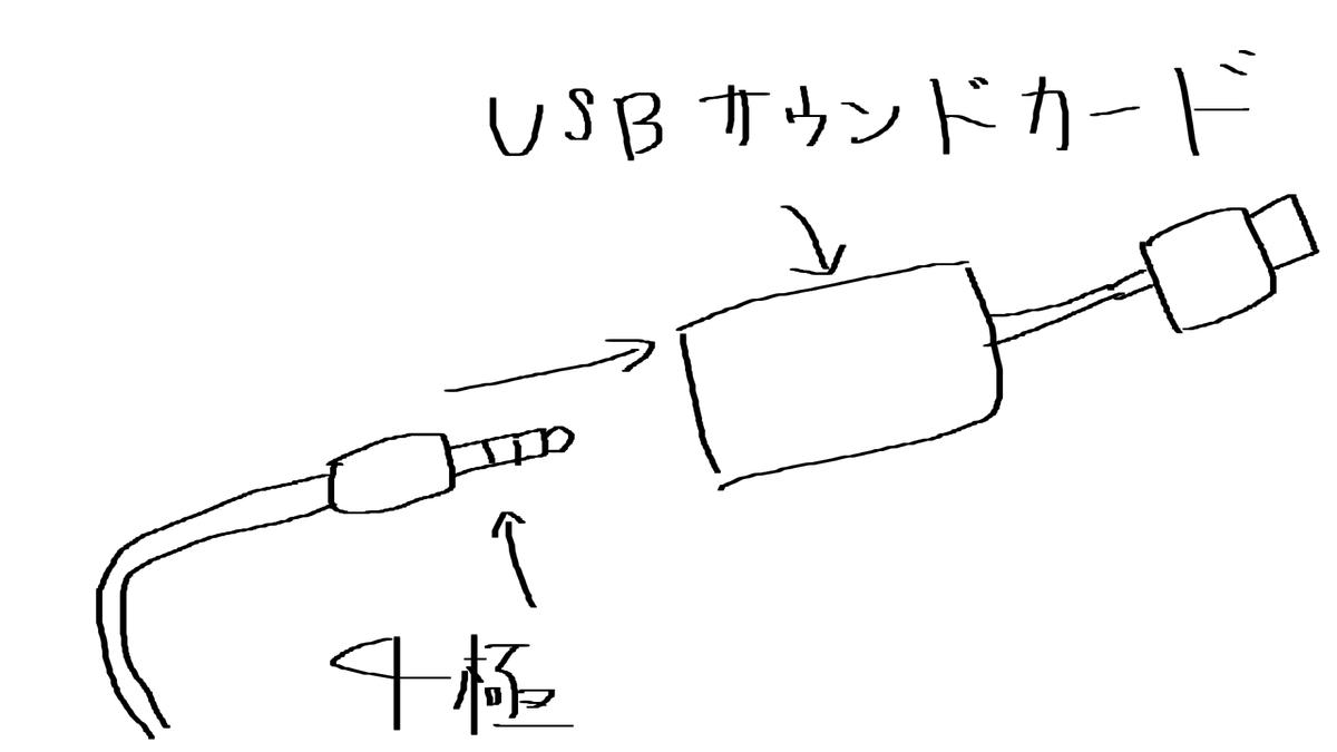 USBサウンドカードについて