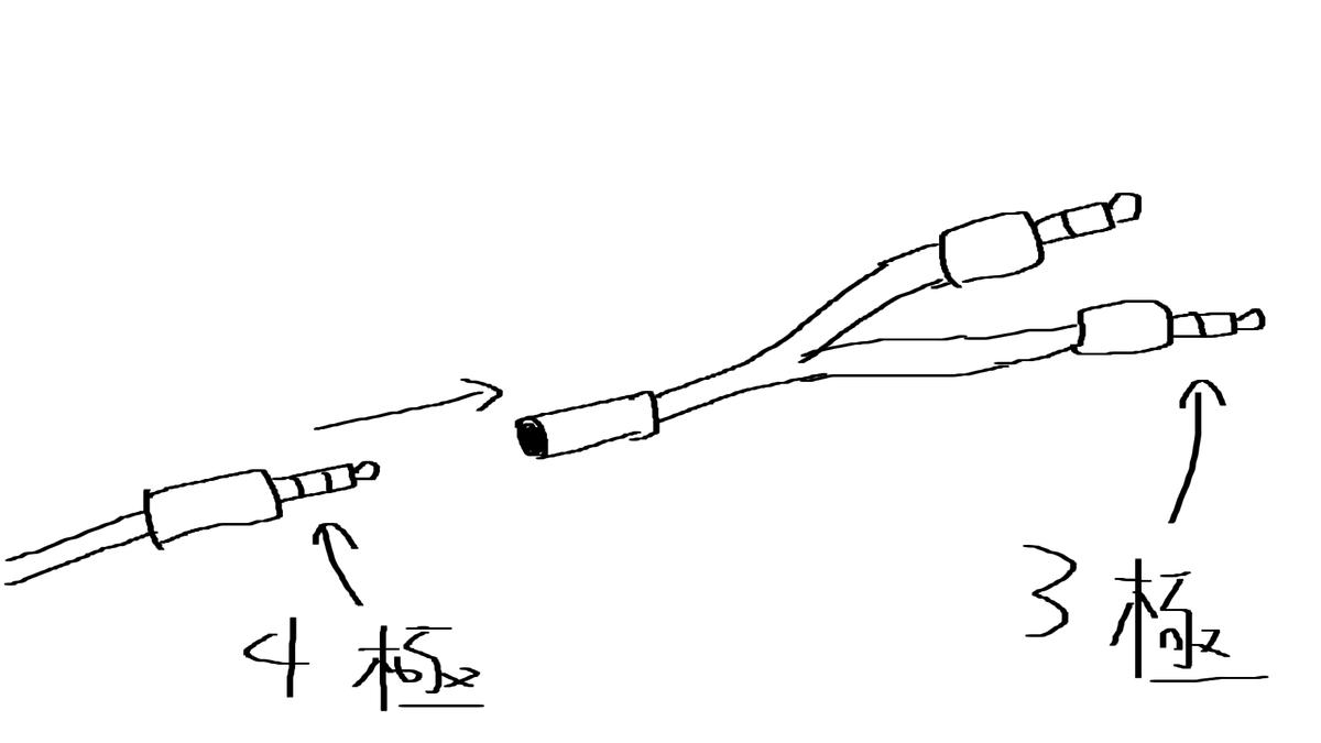 ヘッドセットの3極・4極について