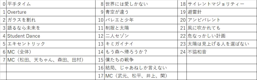 欅坂46】東京ドーム公演 Day 1 に言ってきた話 前編 , とある
