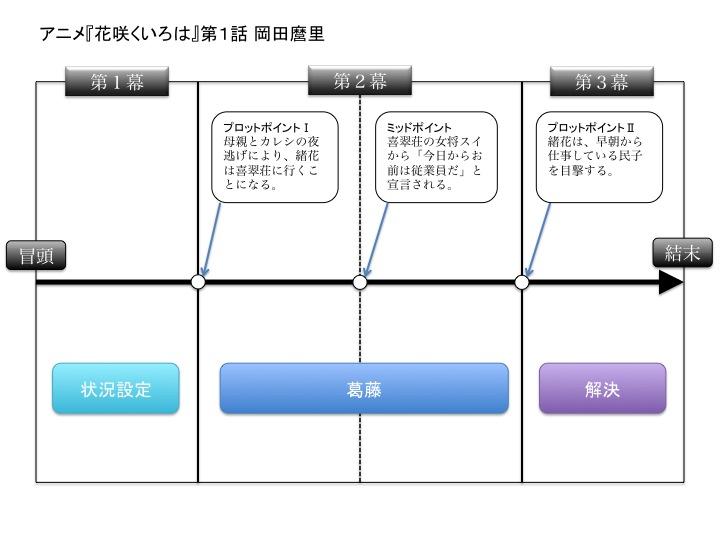 f:id:Rootport:20140311233249j:image