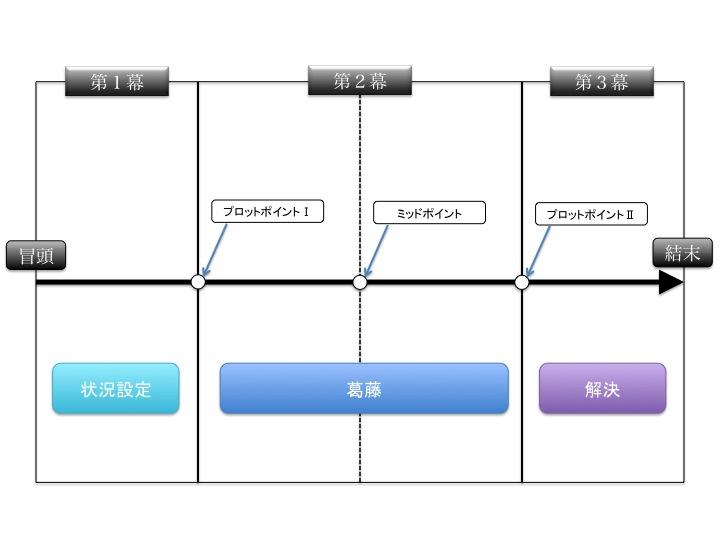 f:id:Rootport:20140311233251j:image