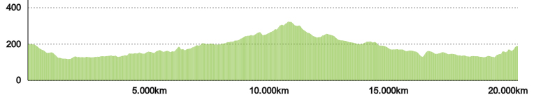 第51回奥久慈湯の里大子マラソン大会の高低差の図