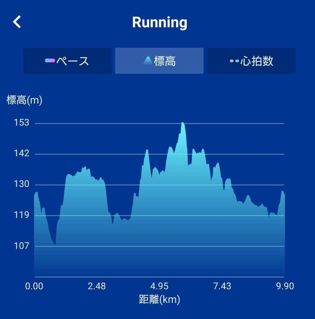 第37回ゆりがねマラソン大会の高低差