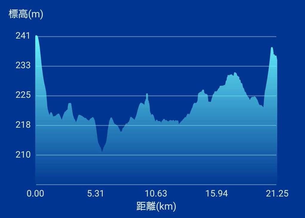 第31回会津若松市鶴ヶ城ハーフマラソンコース高低差
