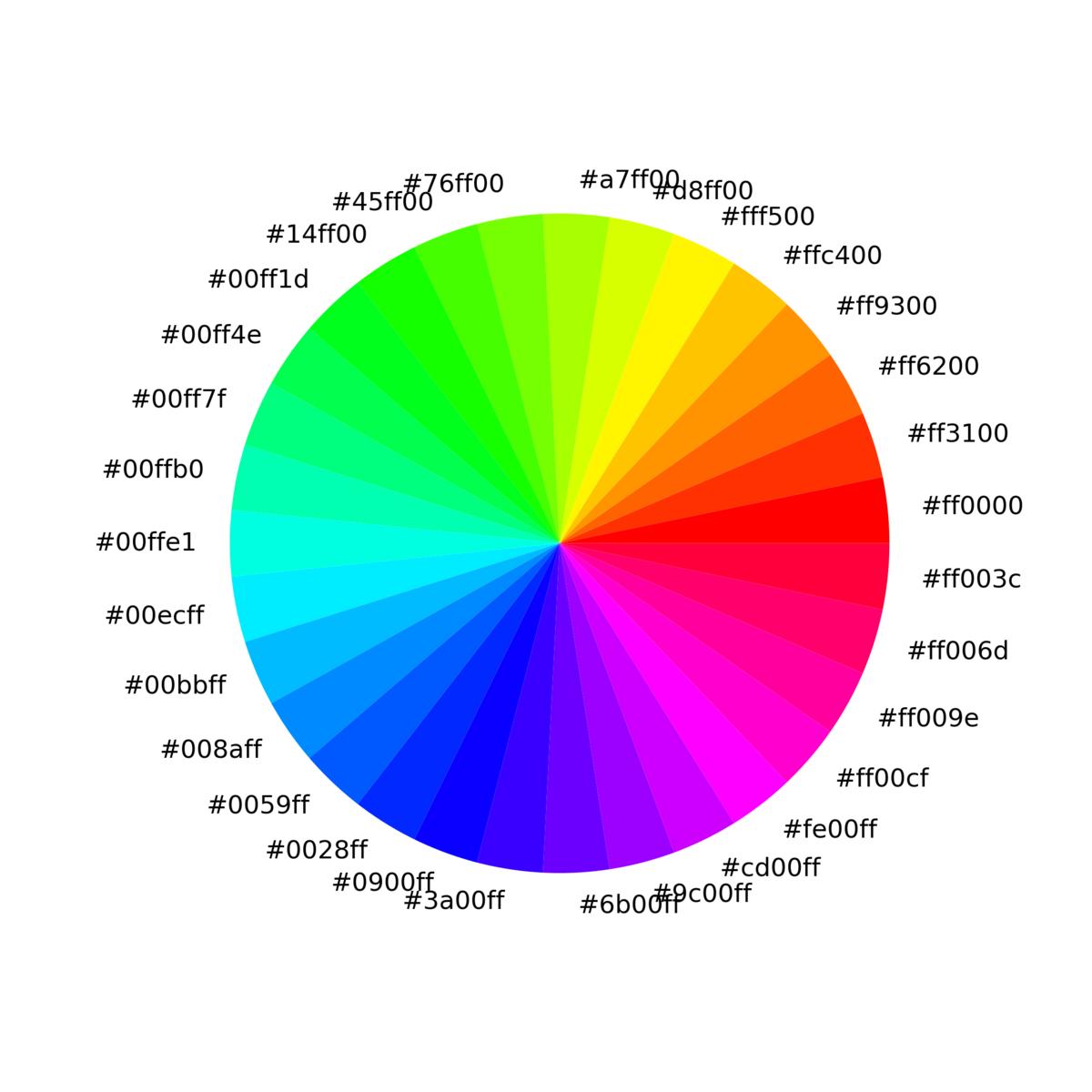 f:id:RuntaScience:20200604094518p:plain