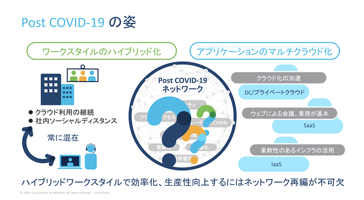Post  COVID-19の姿 SoftBank World 2020