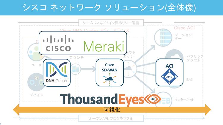 シスコ ネットワークソリューション(全体像)SoftBank World 2020