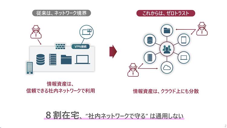 ゼロトラスト型のセキュリティモデルへ SoftBank World 2020
