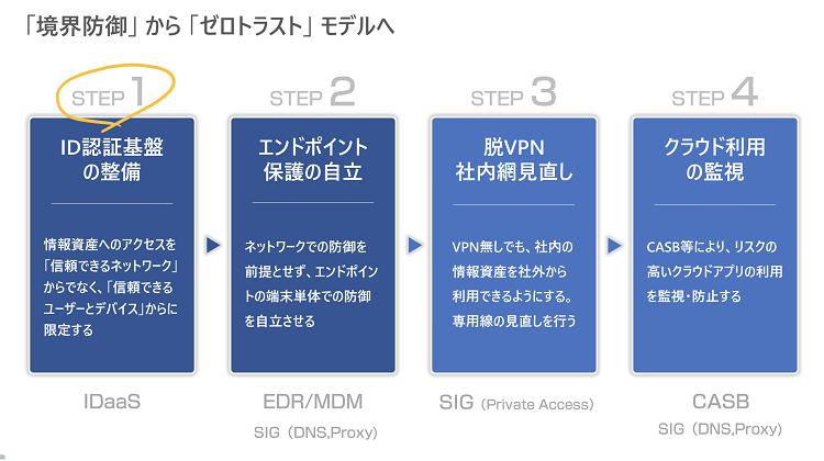「境界防御」から「ゼロトラスト」モデルへ SoftBank World 2020