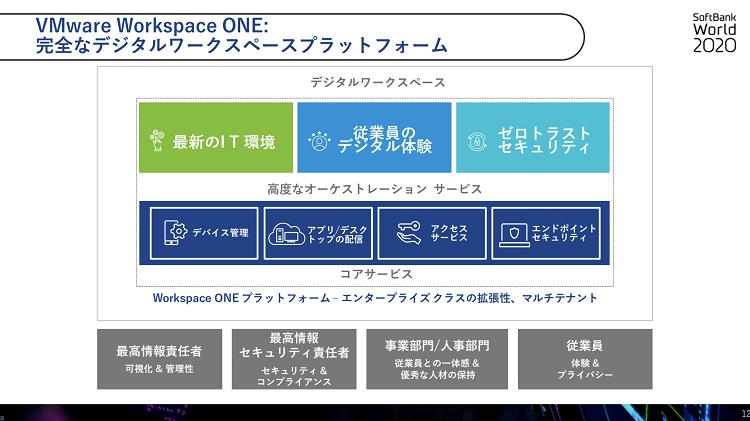 「VMware Workspace ONE」の解説 SoftBank World 2020