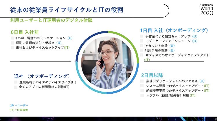 デジタルワークスペースを活用した従業員ライフサイクルとITの役割 SoftBank World 2020