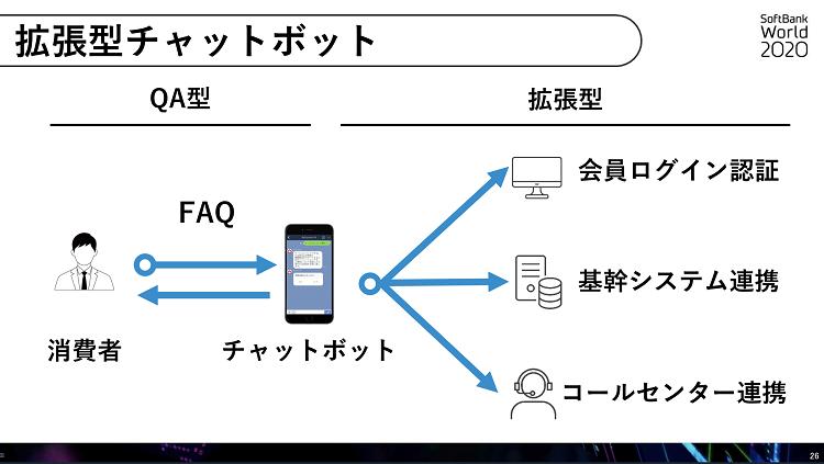 拡張型チャットボット SoftBank World 2020