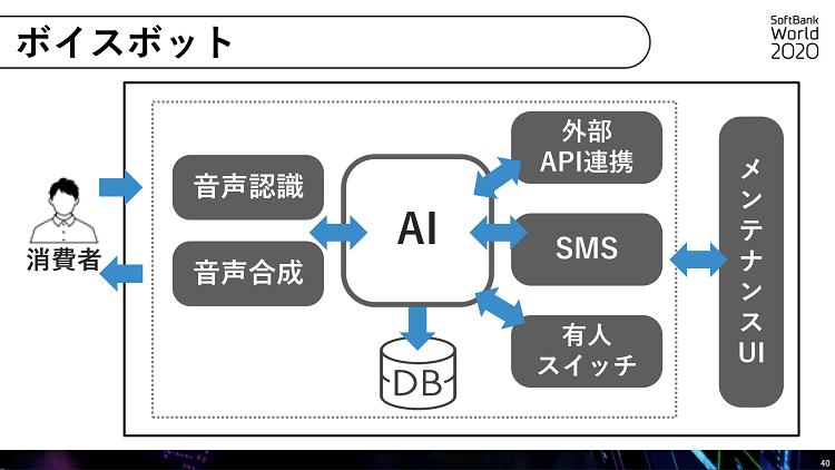 ボイスボット SoftBank World 2020