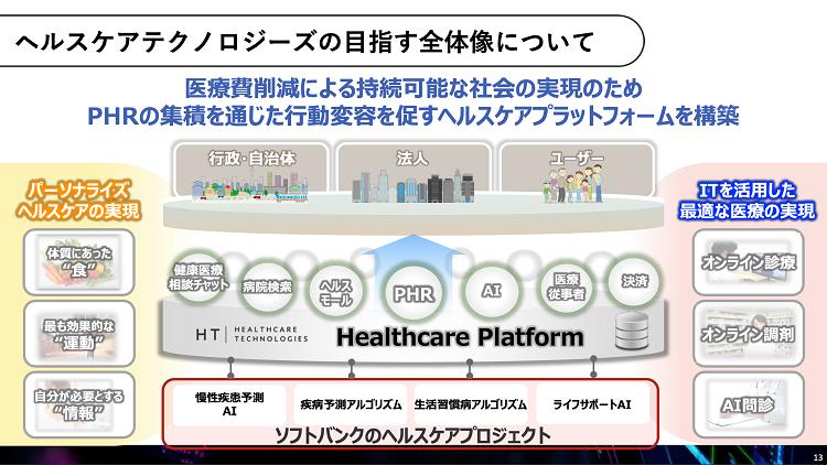 ヘルスケアテクノロジーの目指す全体像