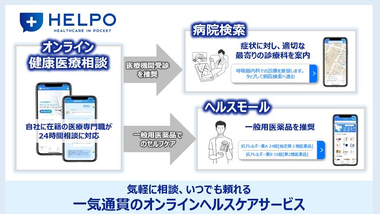 HELPOが目指す一気通貫のオンラインヘルスケアサービス