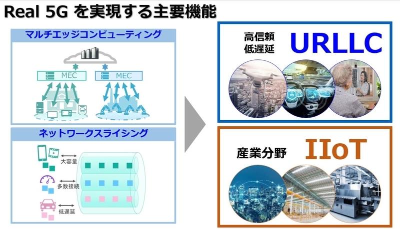 リアル5Gを実現する主要機能