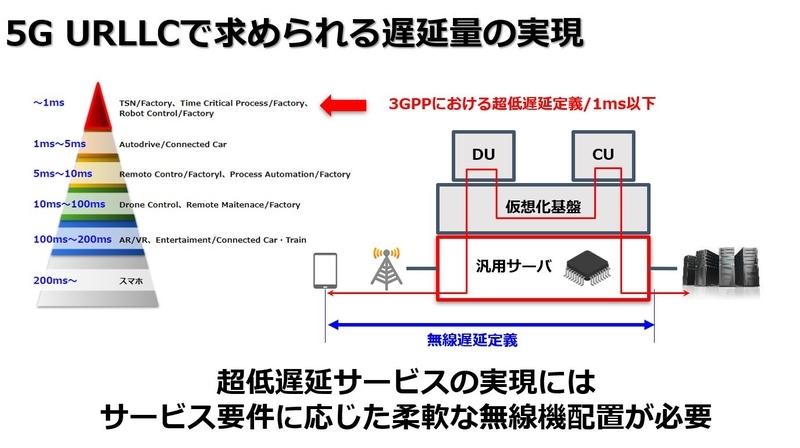 5G URLLCで求められる遅延量の実現