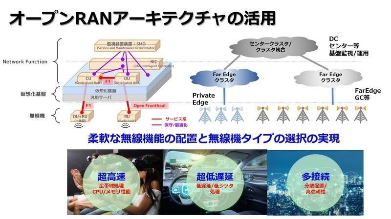 オープンRANアーキテクチャの活用