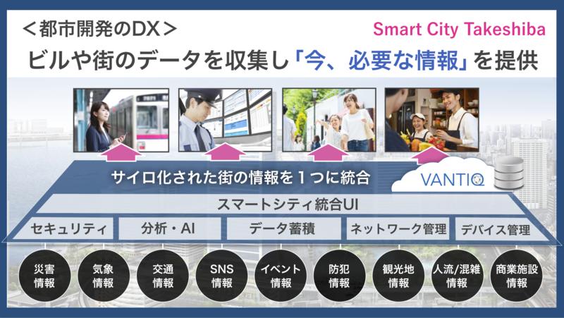 竹芝エリアで展開する都市型スマートシティ「Smart City Takeshiba」