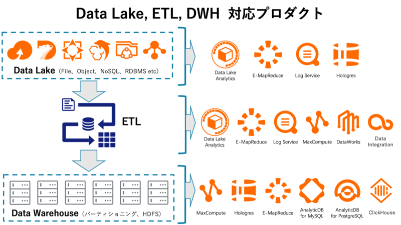 DataLake、ETL、DWH対応のプロダクト