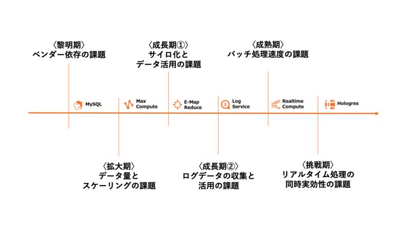 Alibaba Cloudによるデータ分析の背景