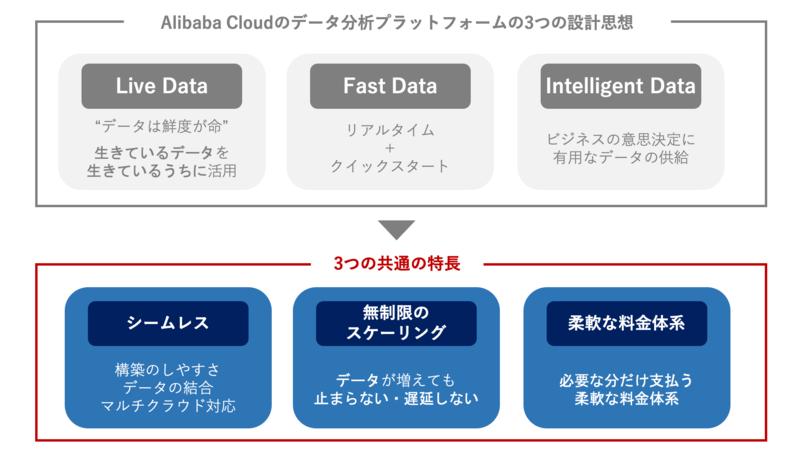 設計思想に基づくAlibaba Cloudの3つの特長