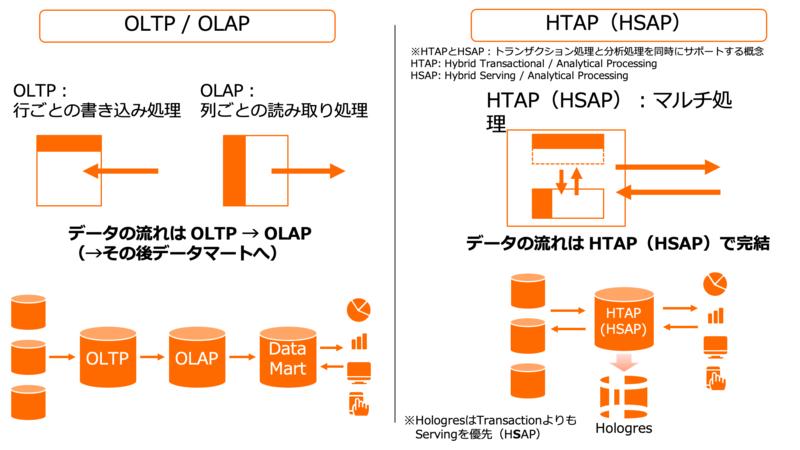 トランザクション処理と分析処理を同時にサポートするHTAP(HSAP)の概念
