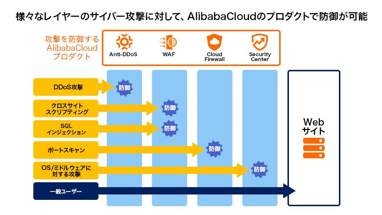 さまざまなレイヤーのサイバー攻撃に対して、Alibaba Cloudのプロダクトで防御が可能