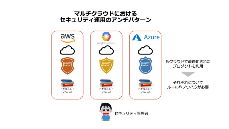 マルチクラウドにおけるセキュリティ運用のアンチパターン