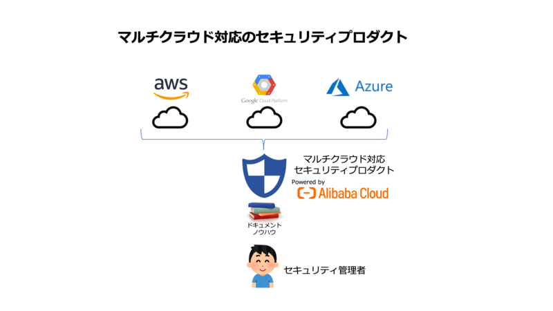 Alibaba Cloudマルチクラウド対応セキュリティプロダクト