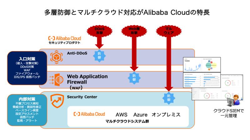 多層防御とマルチクラウド対応がAlibaba Cloudの特長