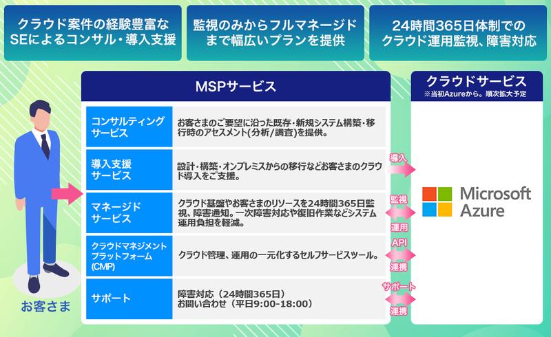 ソフトバンクの MSP(Managed Service Provider)サービスのサービスメニュー