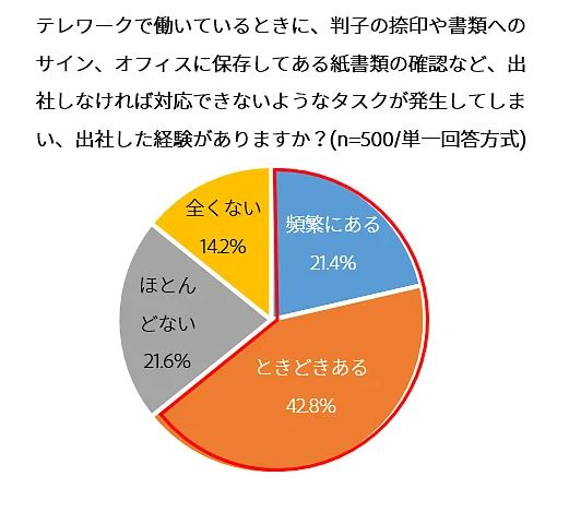 アドビ株式会社「テレワーク勤務のメリットや課題に関する調査結果