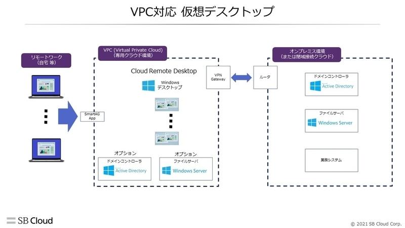 〈Virtual Private Cloud対応 仮想デスクトップ〉