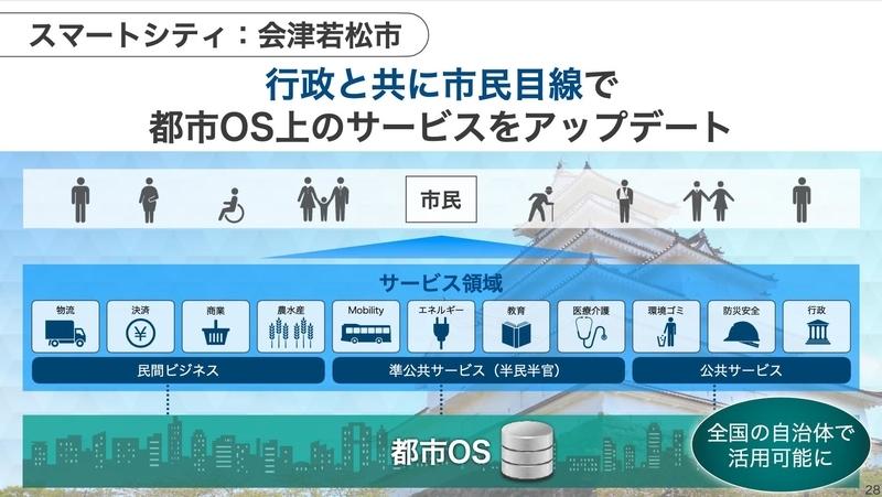 SoftBank World 2020  今井講演7