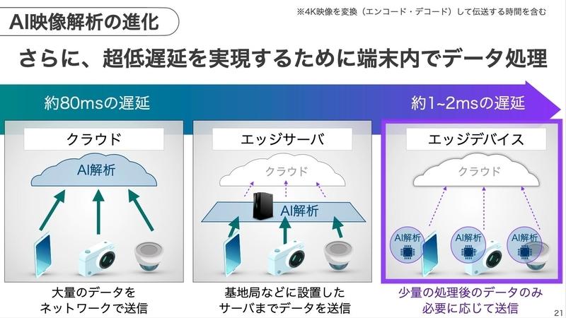 SoftBank World 2020  今井講演5