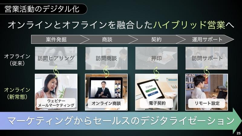 SoftBank World 2020  宮内講演5