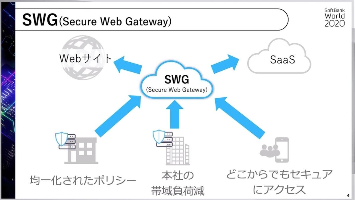 SoftBank World 2020  セキュリティ講演5