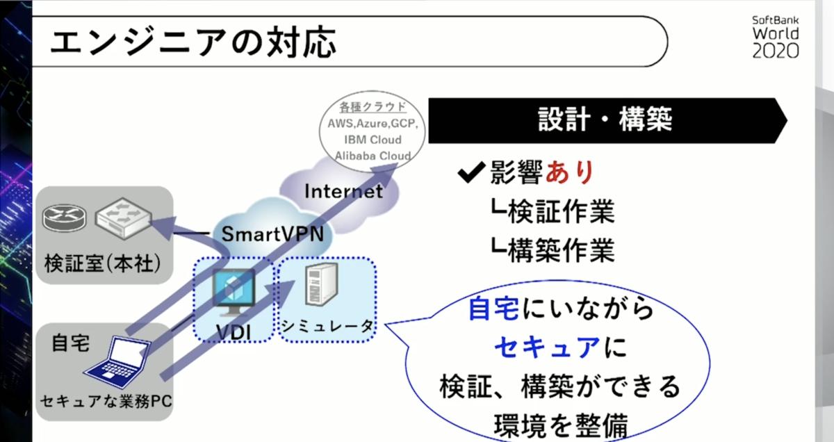 SoftBank World 2020  セキュリティ講演2