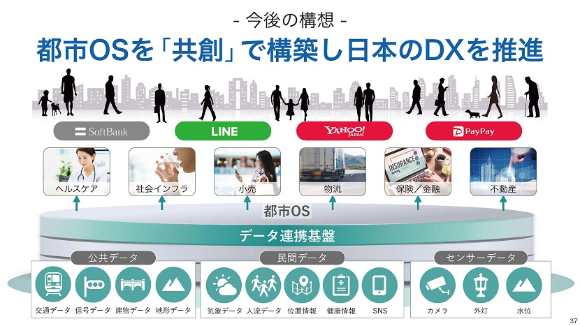 都市OSを「共創」で構築し日本のDXを推進